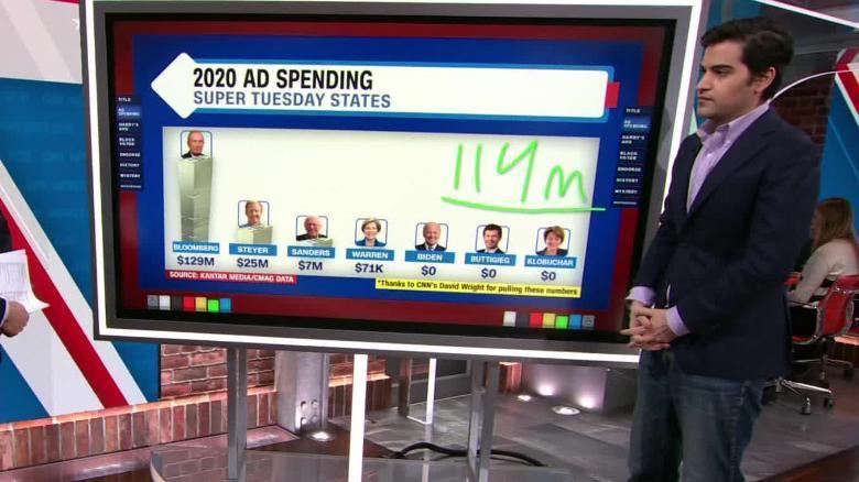 نامزدهای انتخابات 2020 آمریکا چقدر هزینه تبلیغات می نمایند؟