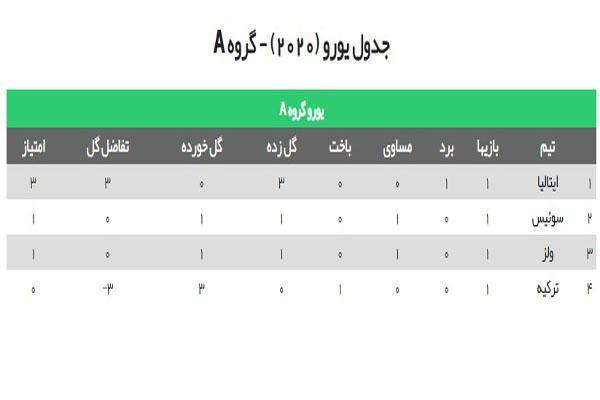 یورو 2020 ، جدول گروه های A و B و برنامه بازی های امروز